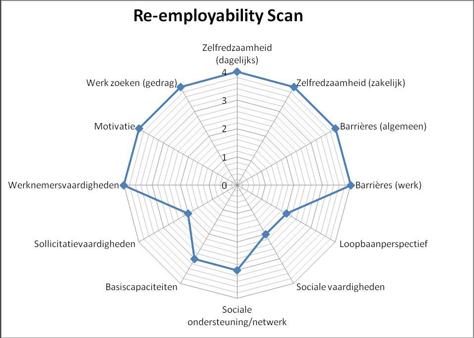 sollicitatie vaardigheden Wetenschappelijk onderbouwd inzicht in de barrière van uw klant sollicitatie vaardigheden
